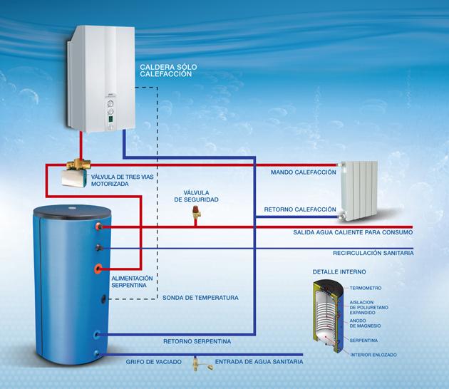 Mobili da italia qualit calderas de gasoil ideal clima for Precio instalacion calefaccion gasoil